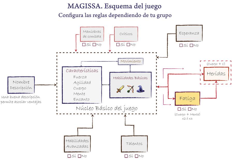 Esquema de reglas de Magissa